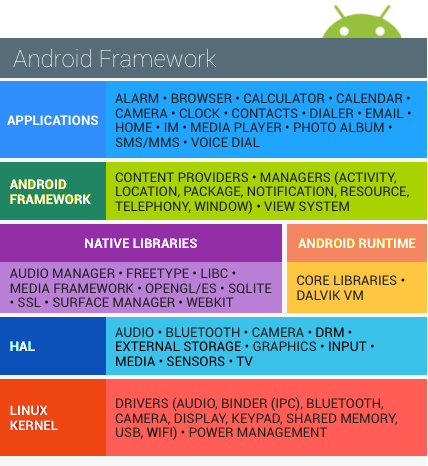 Android Architecture - Android Software Stack | Framework